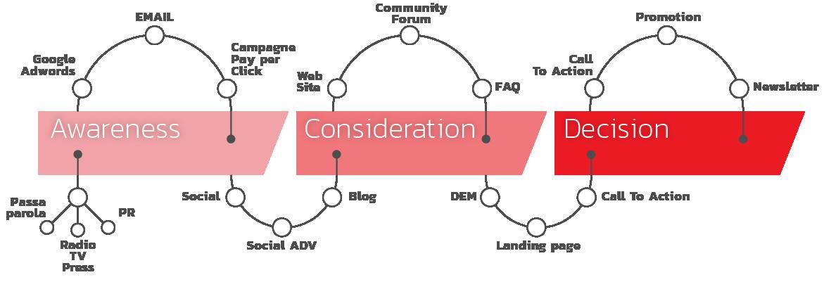 Funnel della strategia di inbound marketing