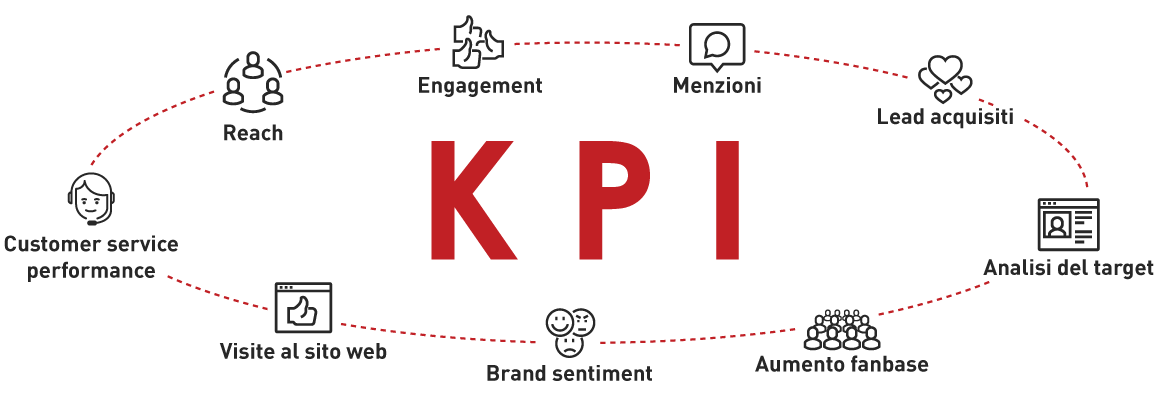 social media marketing i KPI