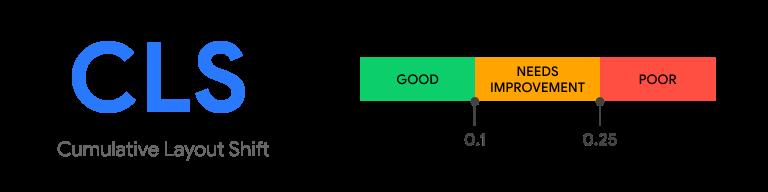Cumulative Layout Shift dei Core Web Vitals